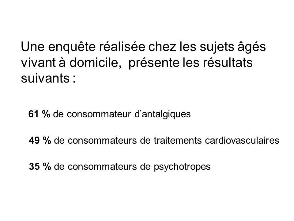 61 % de consommateur d'antalgiques