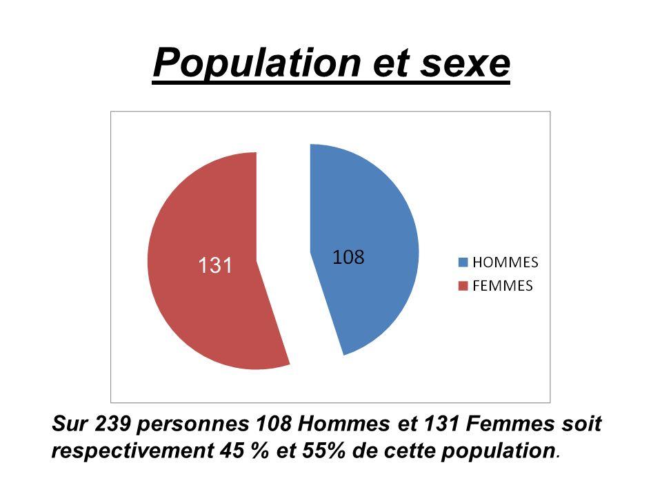 Population et sexe 131. 131. Sur 239 personnes 108 Hommes et 131 Femmes soit respectivement 45 % et 55% de cette population.