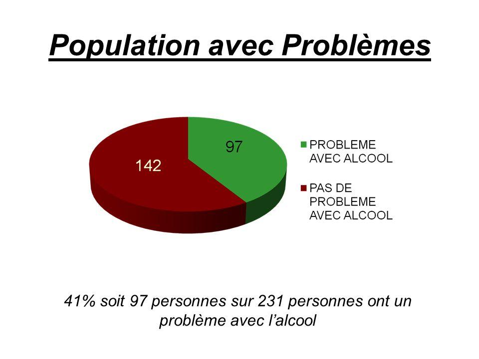 Population avec Problèmes