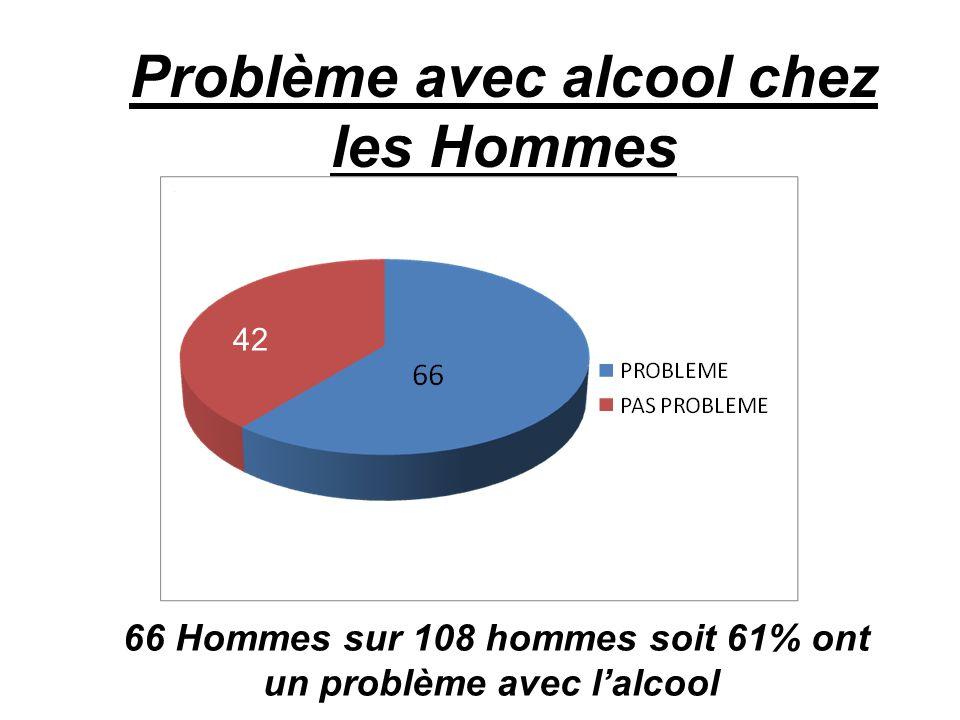 Problème avec alcool chez les Hommes