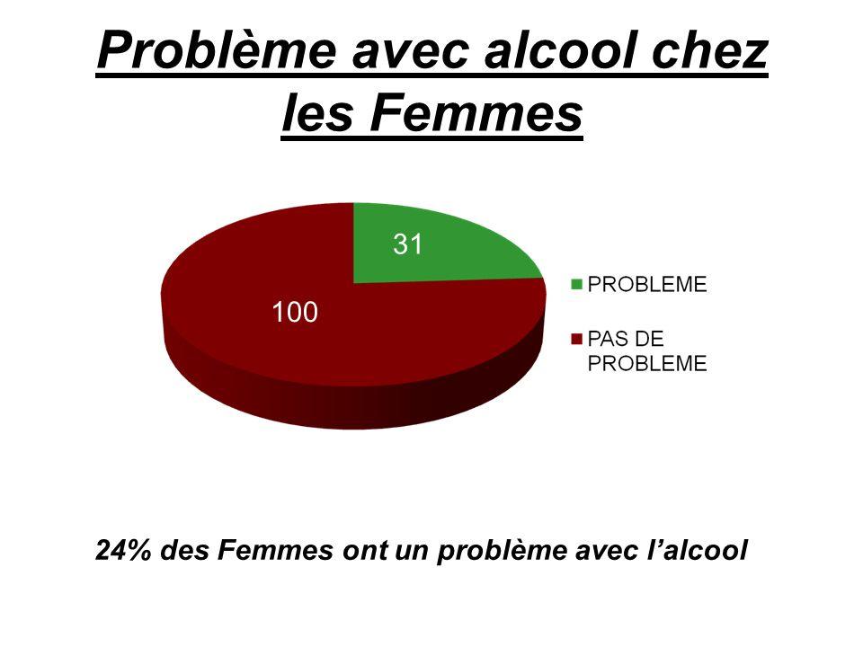 Problème avec alcool chez les Femmes