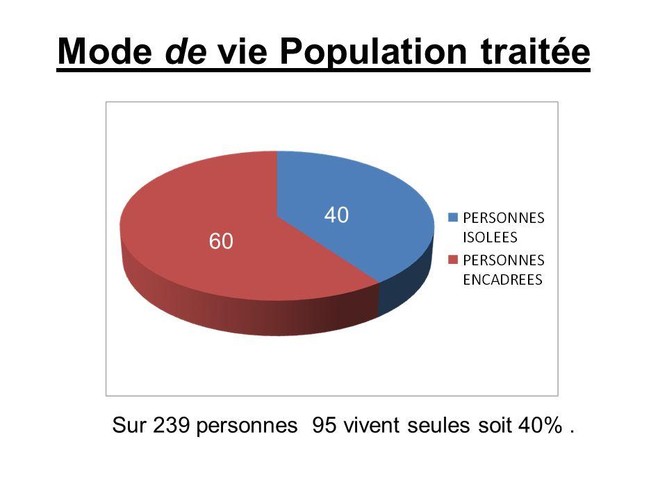 Sur 239 personnes 95 vivent seules soit 40% .