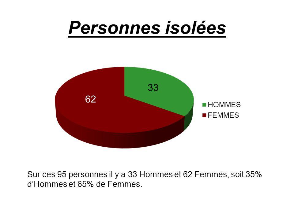 Personnes isolées 33. 62.