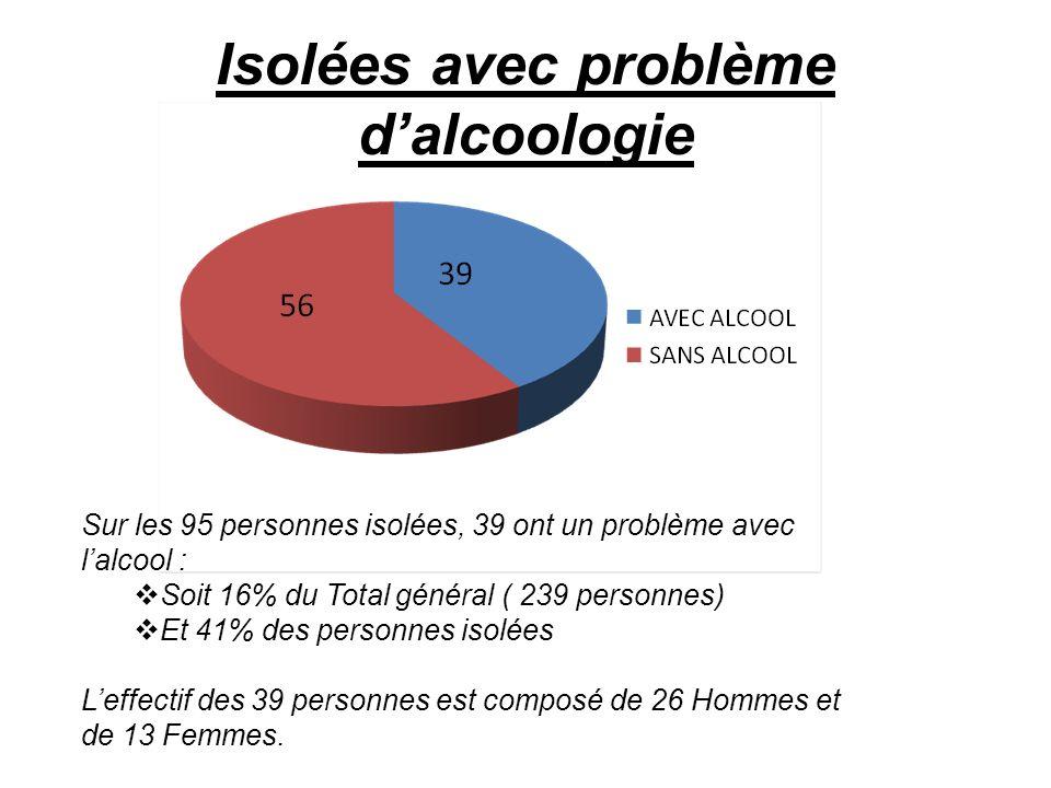 Isolées avec problème d'alcoologie