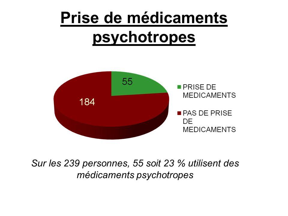 Prise de médicaments psychotropes