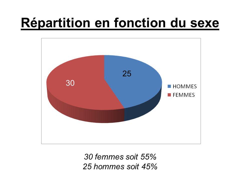 Répartition en fonction du sexe