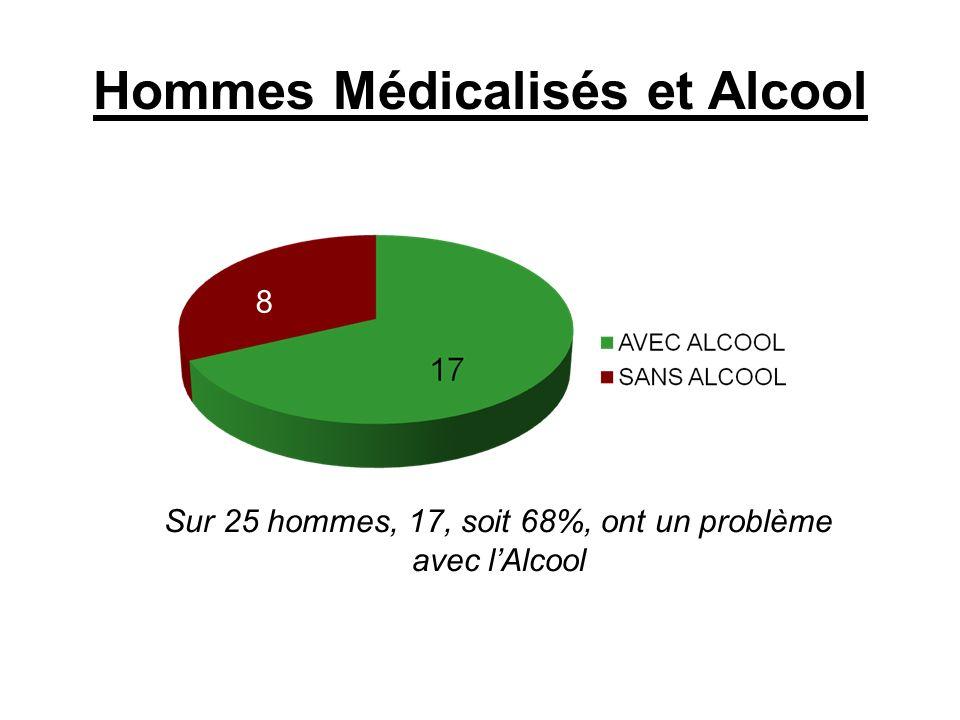 Hommes Médicalisés et Alcool