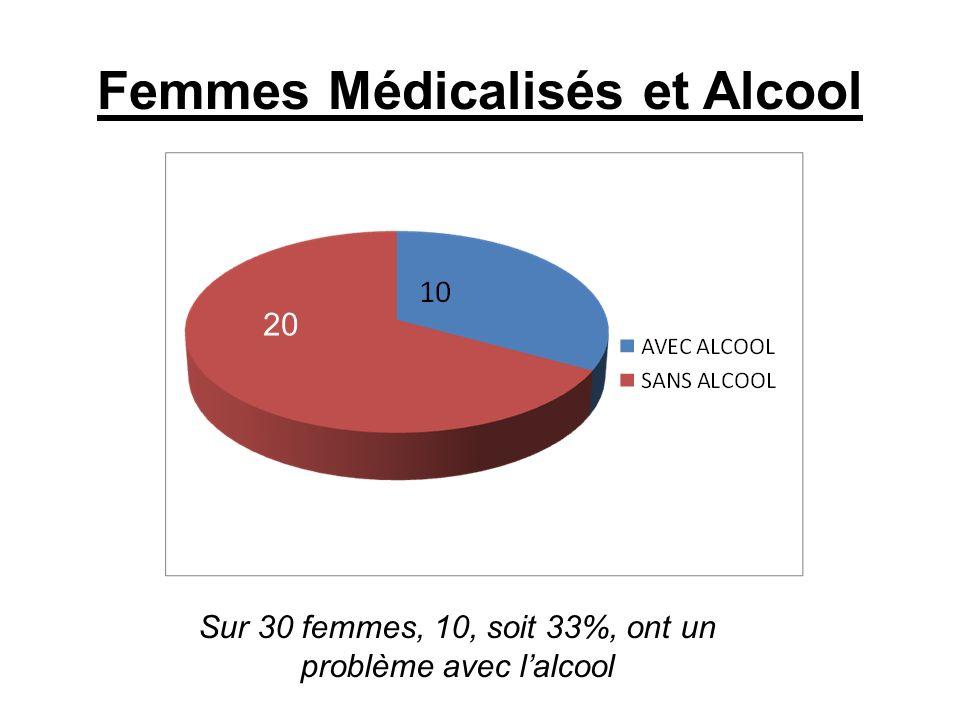 Femmes Médicalisés et Alcool