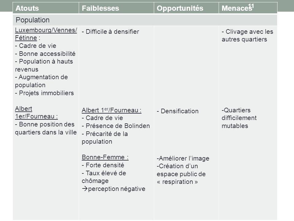 Atouts Faiblesses Opportunités Menaces Population Luxembourg/Vennes/