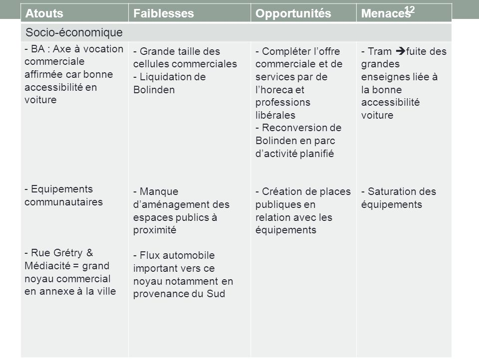 Atouts Faiblesses Opportunités Menaces Socio-économique
