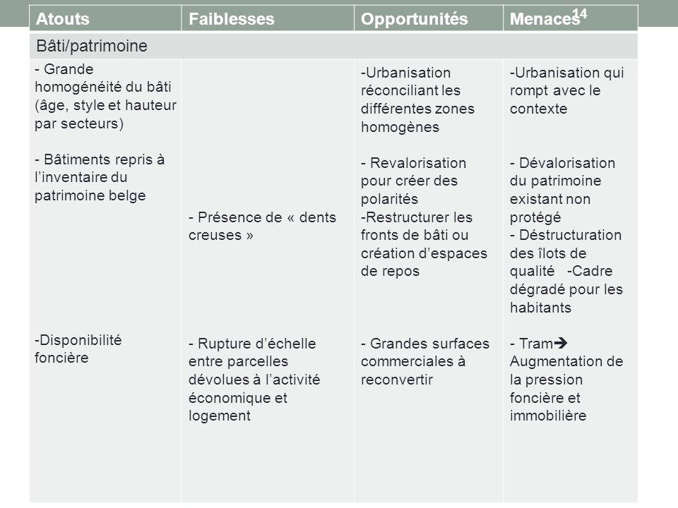 Atouts Faiblesses Opportunités Menaces Bâti/patrimoine