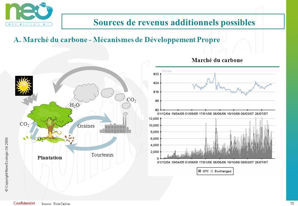 Le projet NEO entre dans le contexte des MDP