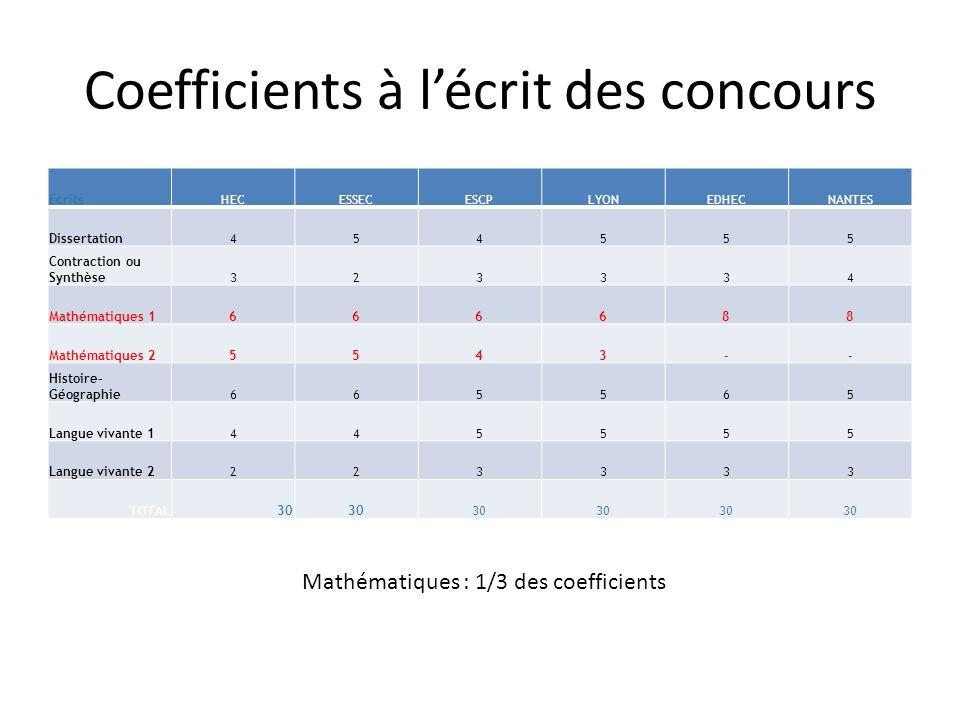 Coefficients à l'écrit des concours