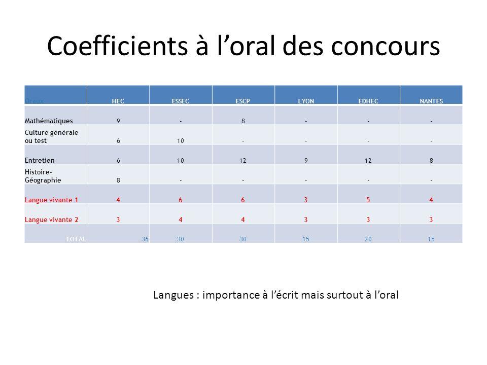 Coefficients à l'oral des concours