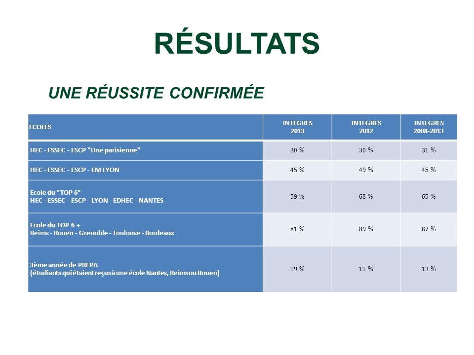 RÉSULTATS UNE RÉUSSITE CONFIRMÉE ECOLES INTEGRES 2013 INTEGRES 2012