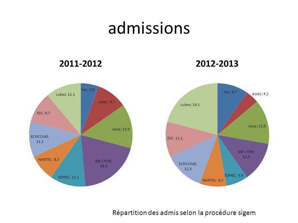 admissions 2011-2012 2012-2013 Répartition des admis selon la procédure sigem