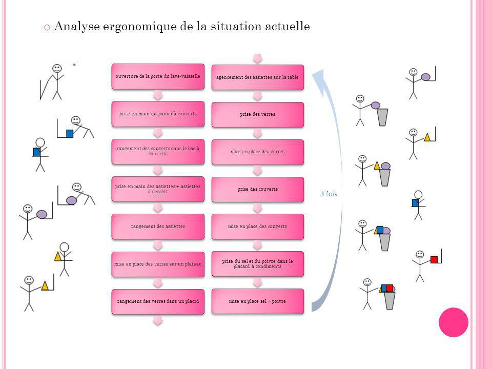 Analyse ergonomique de la situation actuelle