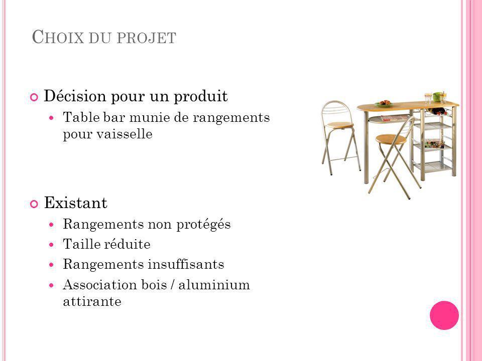 Choix du projet Décision pour un produit Existant