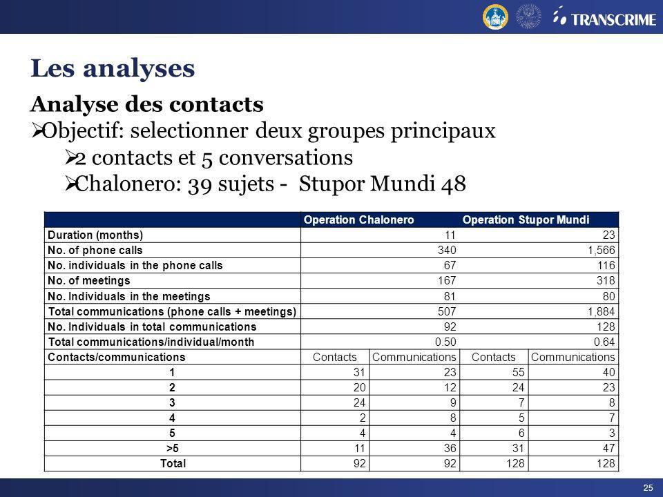 Les analyses Analyse des contacts