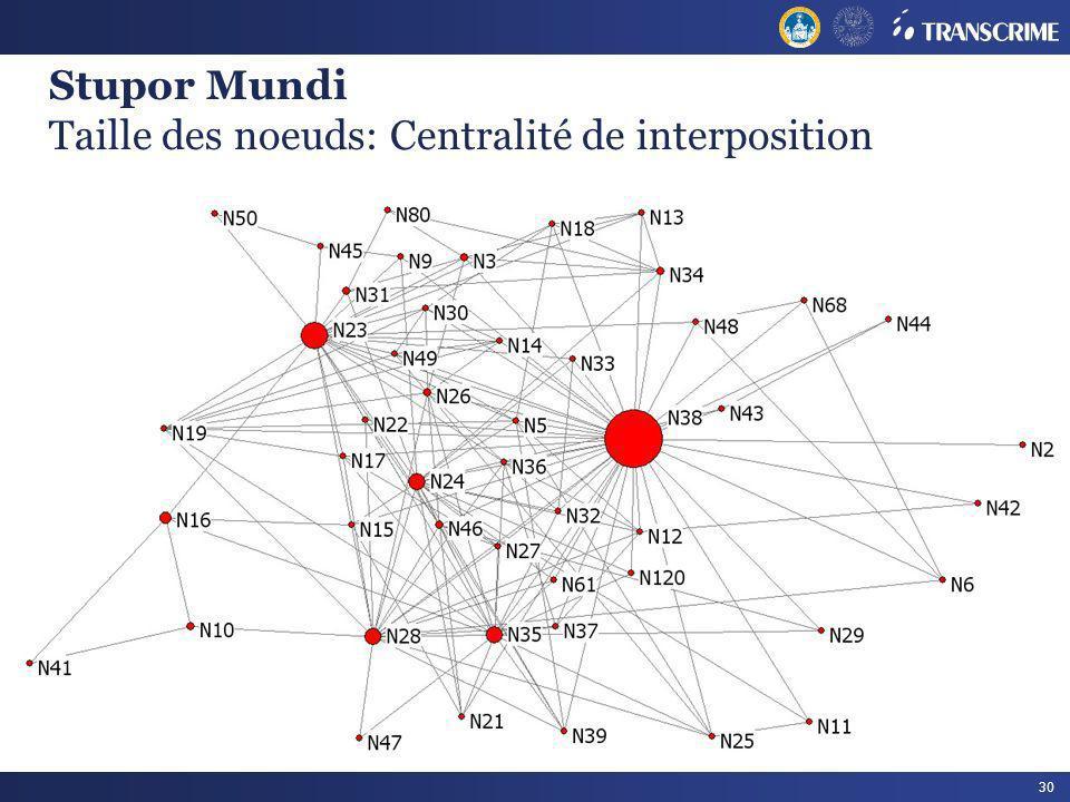 Stupor Mundi Taille des noeuds: Centralité de interposition