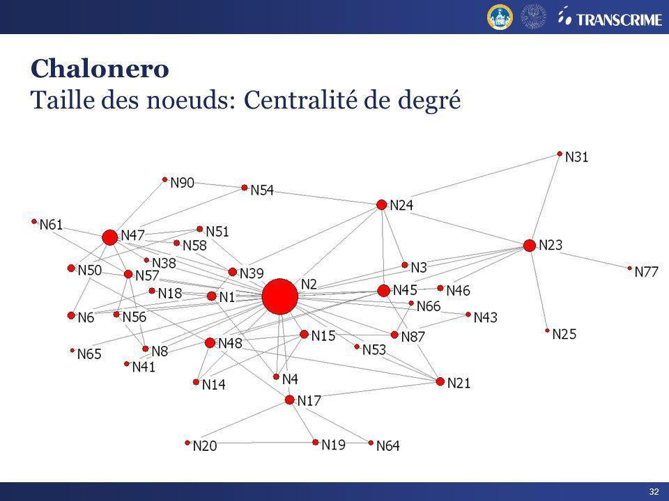 Chalonero Taille des noeuds: Centralité de degré