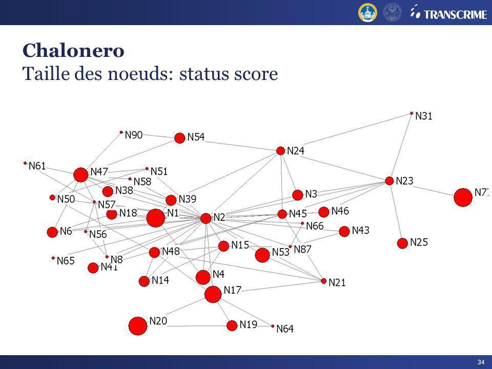 Chalonero Taille des noeuds: status score