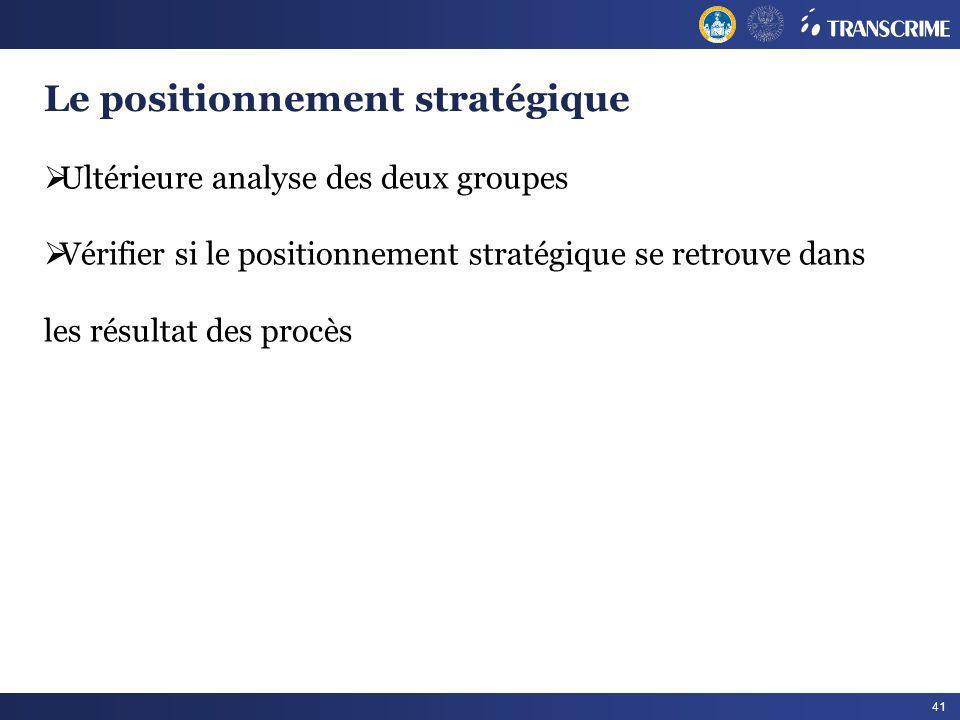 Le positionnement stratégique