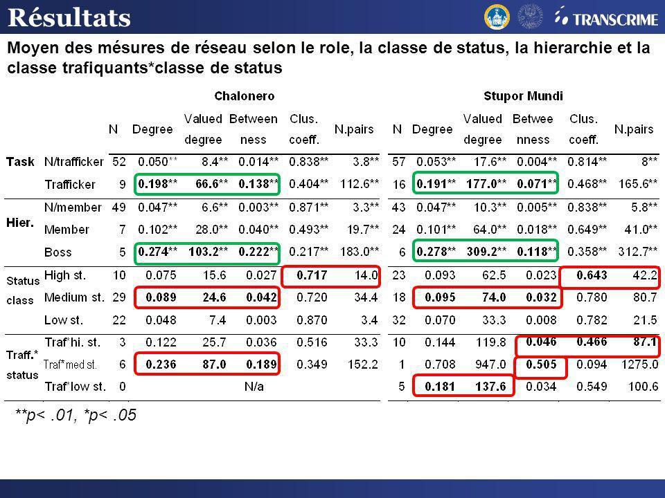 Résultats Moyen des mésures de réseau selon le role, la classe de status, la hierarchie et la classe trafiquants*classe de status.