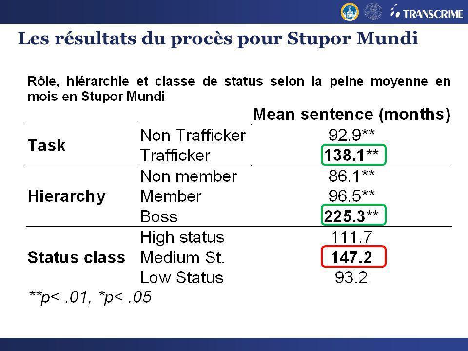 Les résultats du procès pour Stupor Mundi