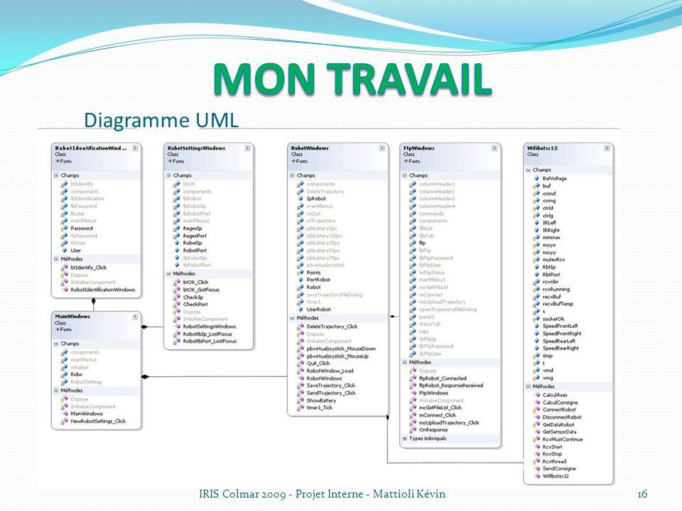 Mon travail Diagramme UML