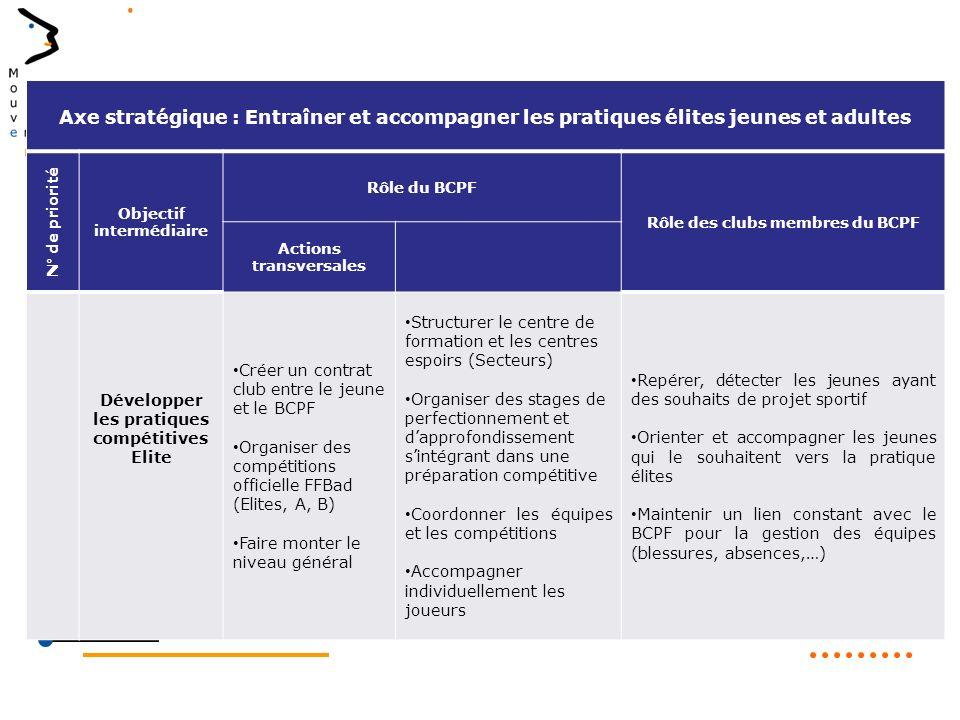 Axe stratégique : Entraîner et accompagner les pratiques élites jeunes et adultes