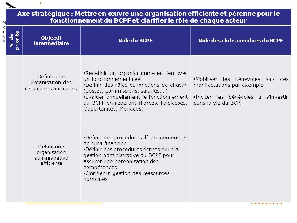 Objectif intermédiaire Rôle des clubs membres du BCPF