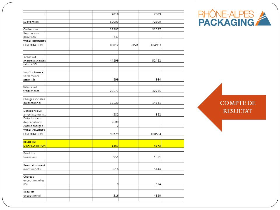 COMPTE DE RESULTAT 2010 2009 Subvention 60000 72900 Cotisations 28907