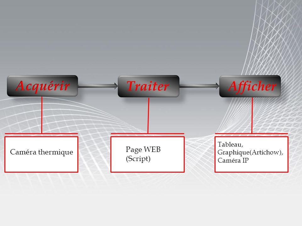 Acquérir Traiter Afficher Page WEB Caméra thermique (Script) Tableau,