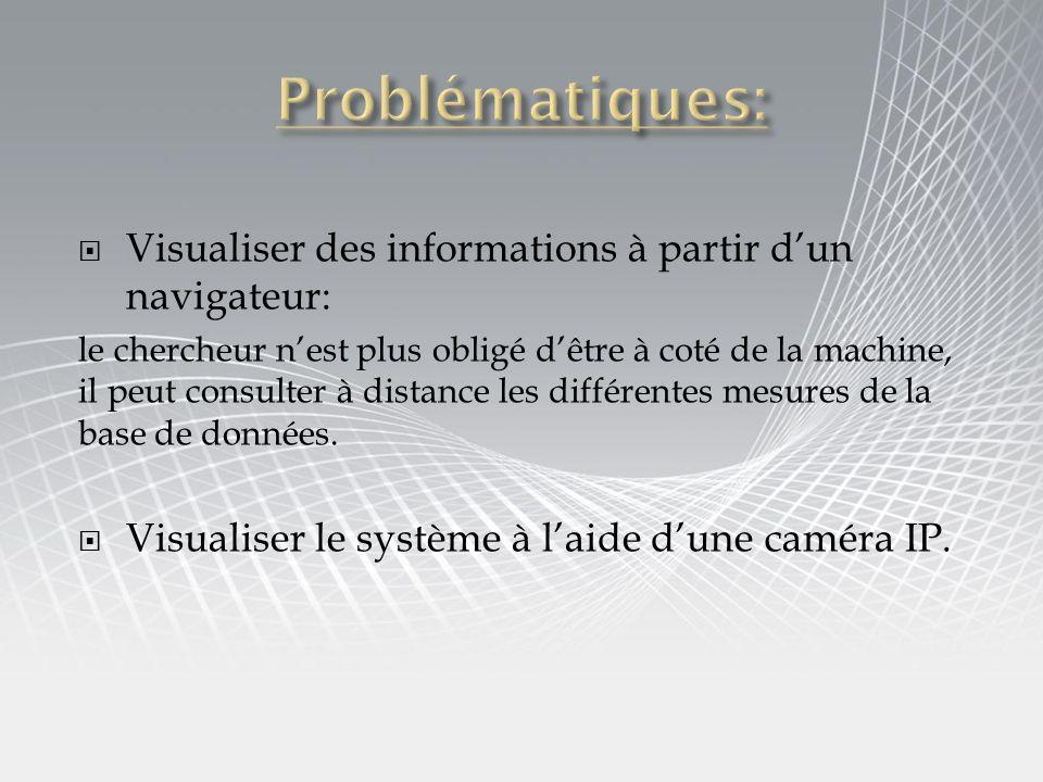 Problématiques: Visualiser des informations à partir d'un navigateur: