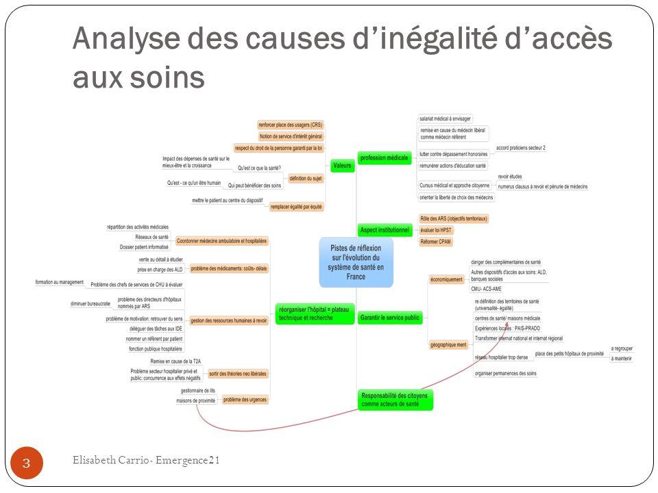 Analyse des causes d'inégalité d'accès aux soins
