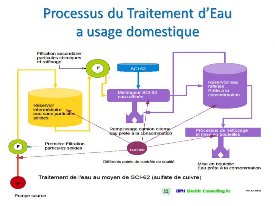 Processus du Traitement d'Eau a usage domestique