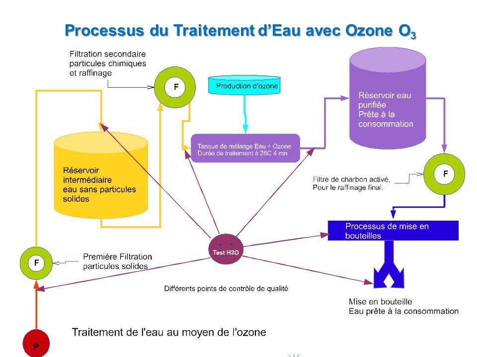 Processus du Traitement d'Eau avec Ozone O3