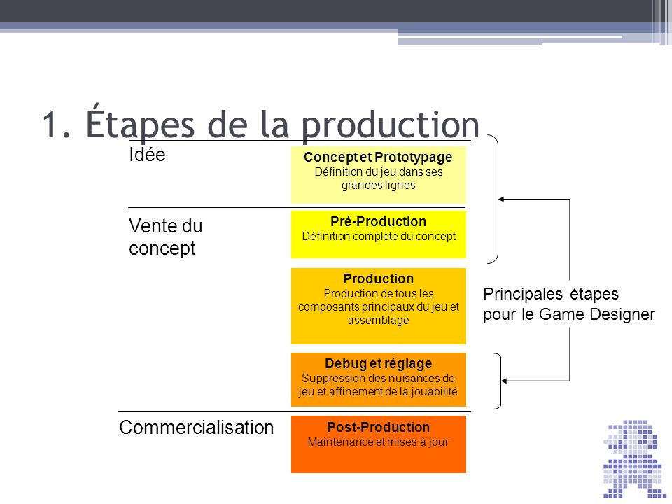 1. Étapes de la production