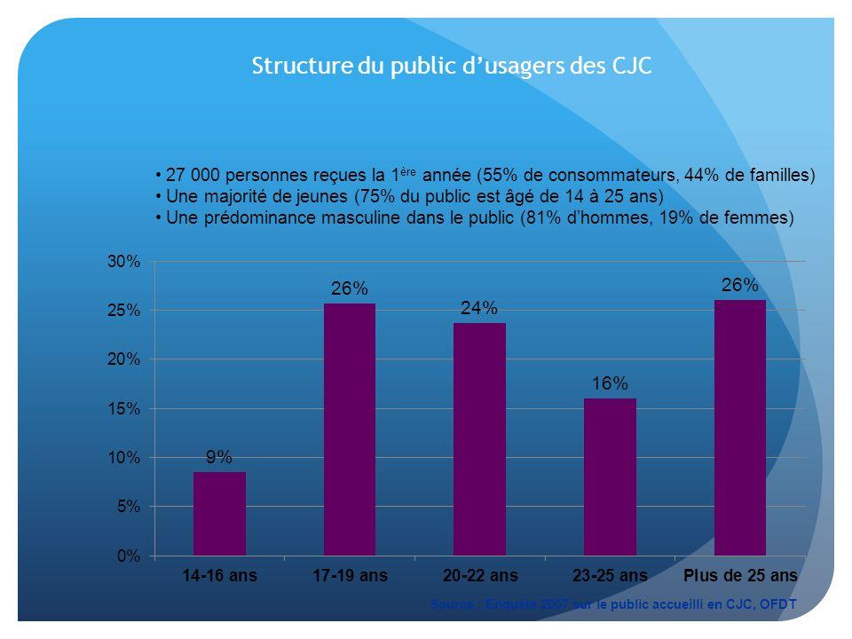 Structure du public d'usagers des CJC