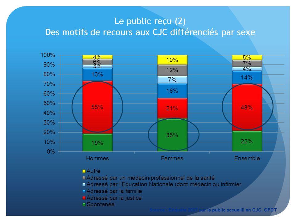Le public reçu (2) Des motifs de recours aux CJC différenciés par sexe