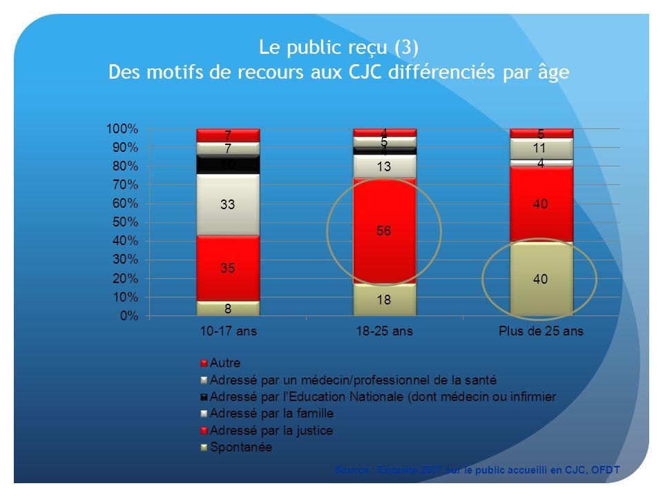 Le public reçu (3) Des motifs de recours aux CJC différenciés par âge