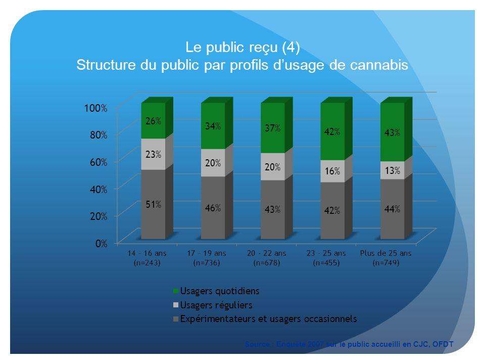 Le public reçu (4) Structure du public par profils d'usage de cannabis