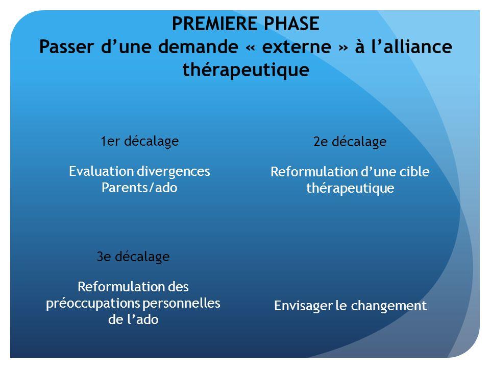 PREMIERE PHASE Passer d'une demande « externe » à l'alliance thérapeutique