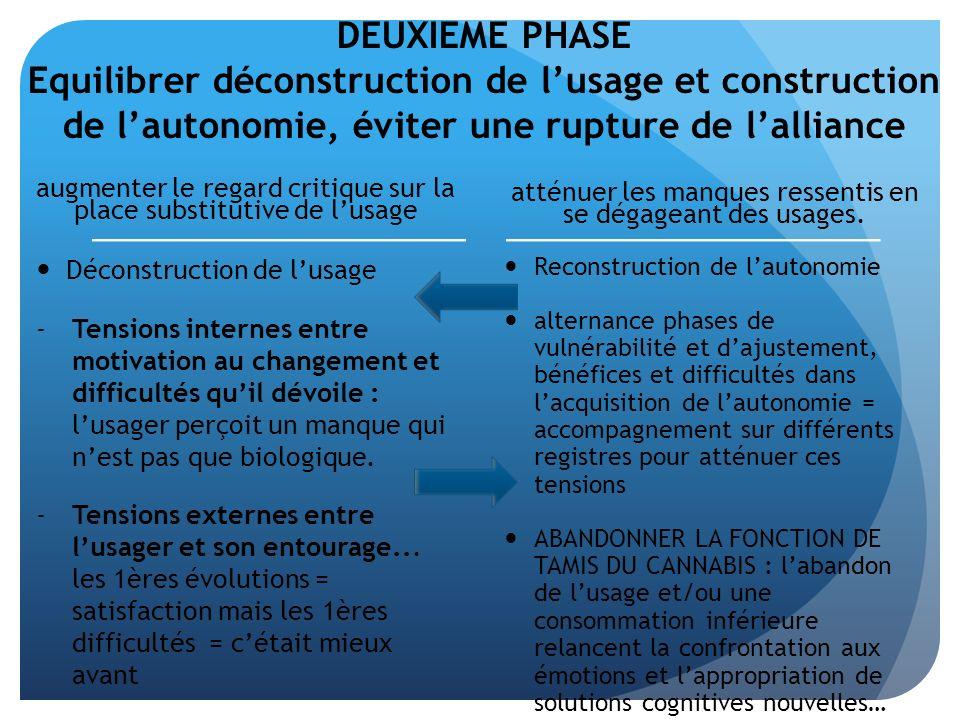 DEUXIEME PHASE Equilibrer déconstruction de l'usage et construction de l'autonomie, éviter une rupture de l'alliance
