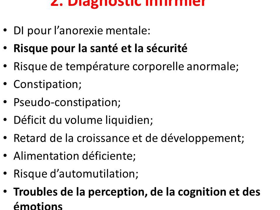 2. Diagnostic infirmier DI pour l'anorexie mentale: