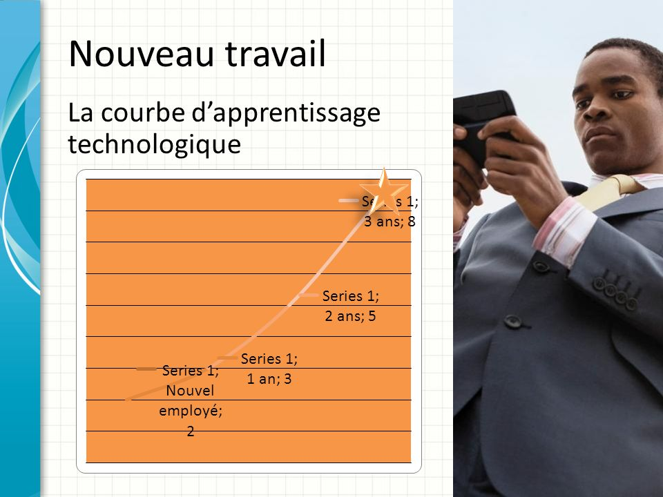 Nouveau travail La courbe d'apprentissage technologique