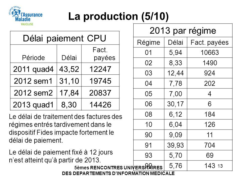La production (5/10) 2013 par régime Délai paiement CPU 2011 quad4