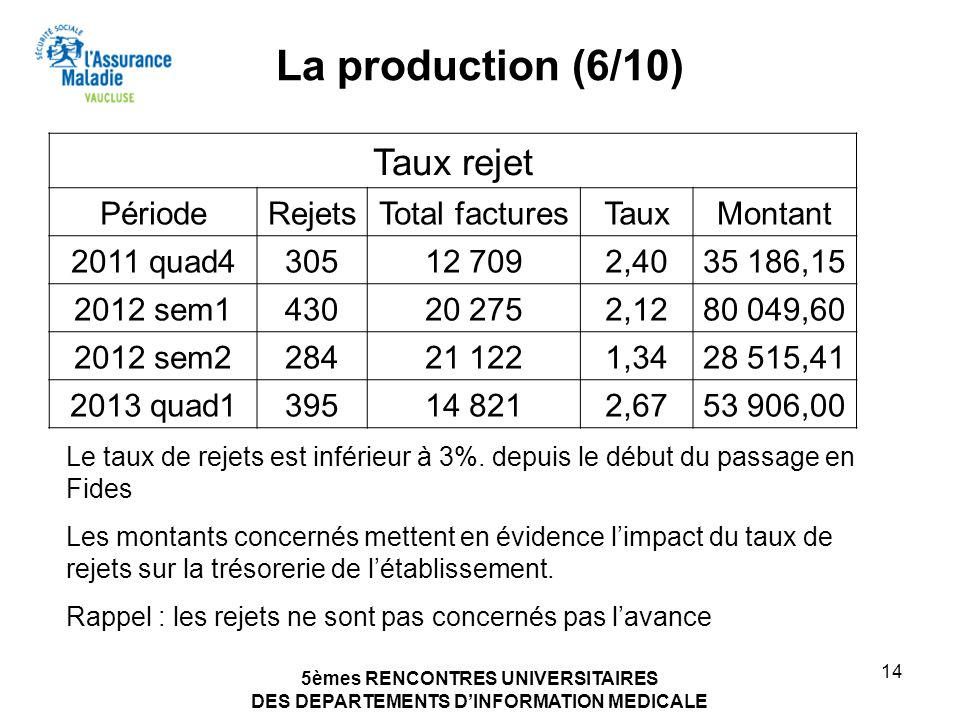 La production (6/10) Taux rejet Période Rejets Total factures Taux
