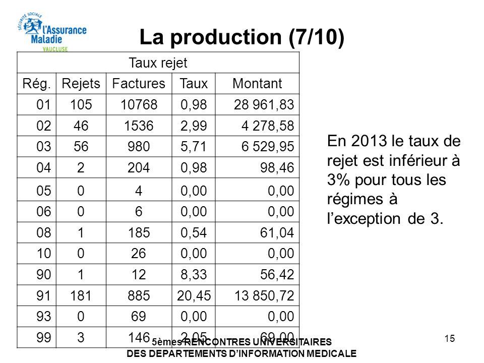 La production (7/10) Taux rejet. Rég. Rejets. Factures. Taux. Montant. 01. 105. 10768. 0,98.